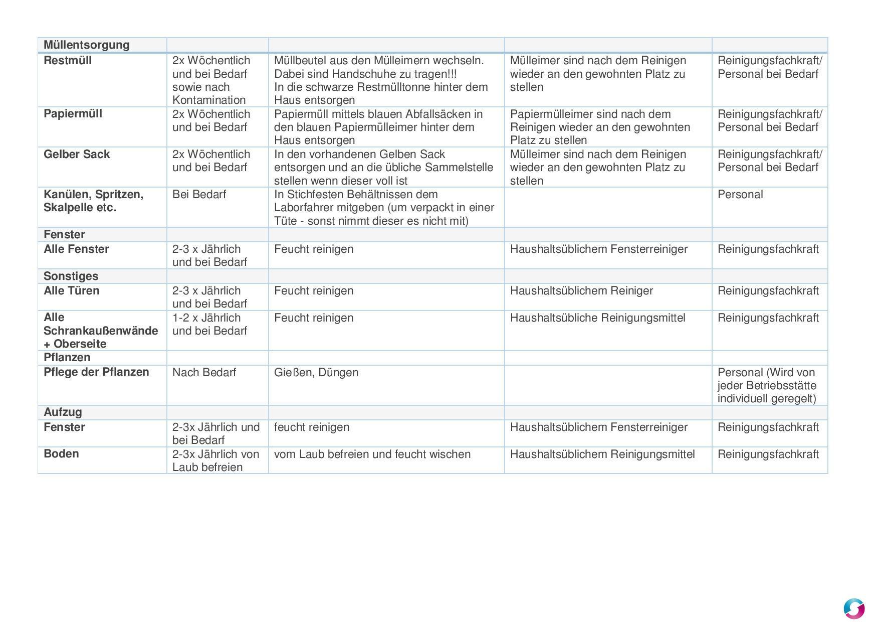 Reinigungsplan Arztpraxis - Qualitätsmanagement in der Arztpraxis ...