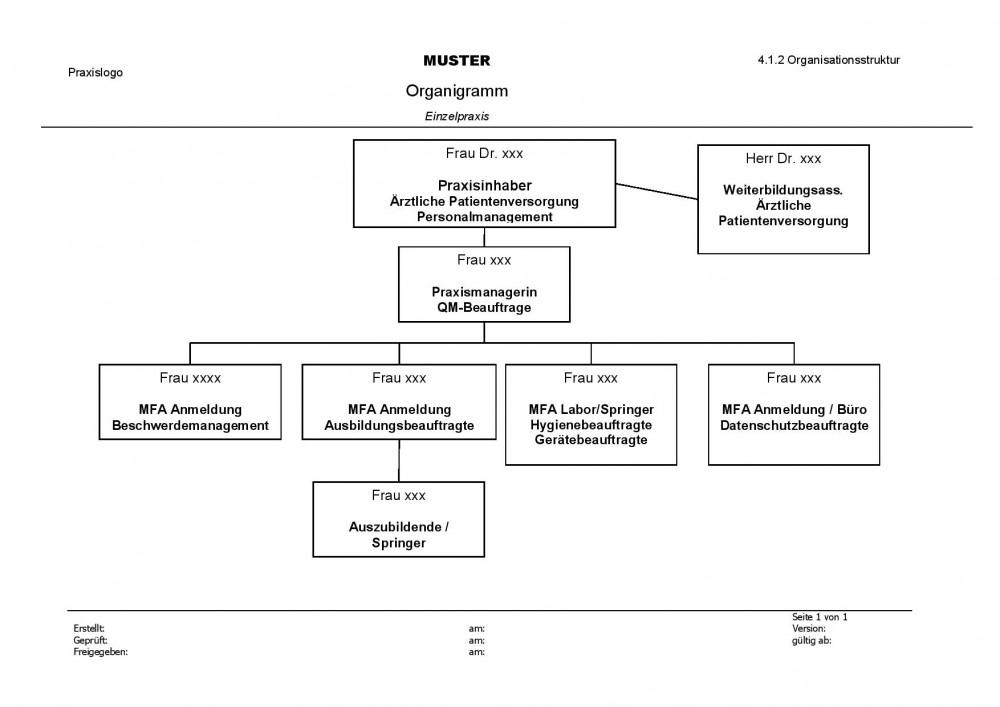 Muster_Organigramm_Einzelpraxis-page-001.jpg