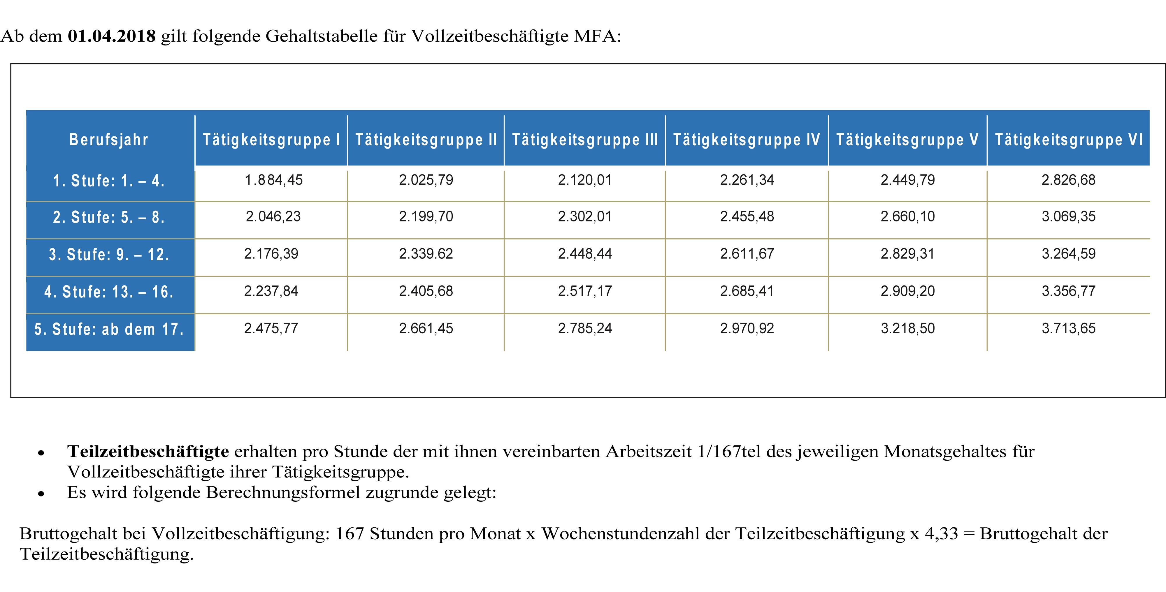 Gehalt Medizinische Fachangestellte Mfa Arzthelferin 2018 Nach